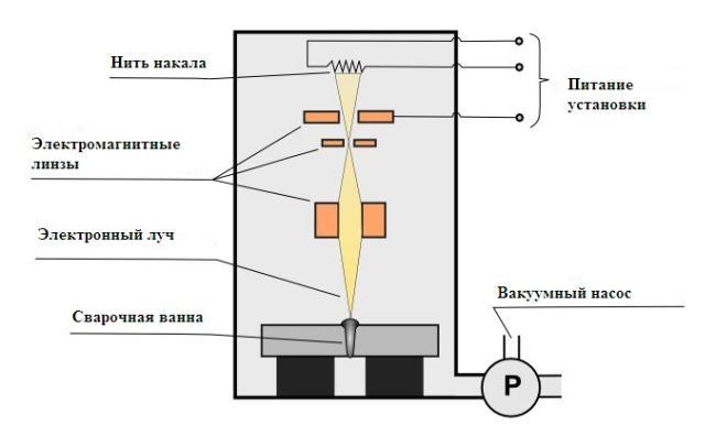 Электронно-лучевая сварка: область применения, особенности технологии и оборудование