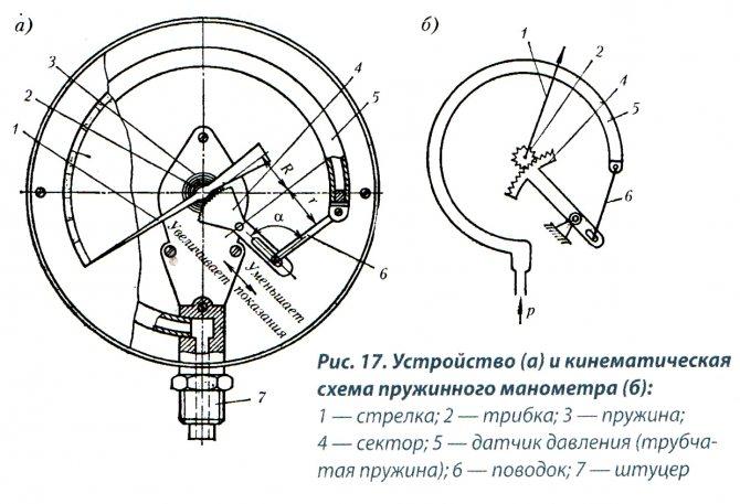 64600-16: экм-2156 манометры цифровые электроконтактные