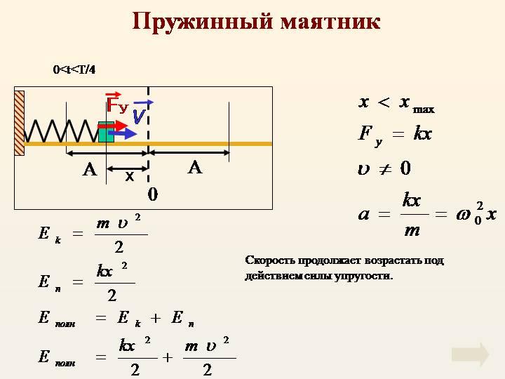Гармонические колебания — формулы, законы, примеры