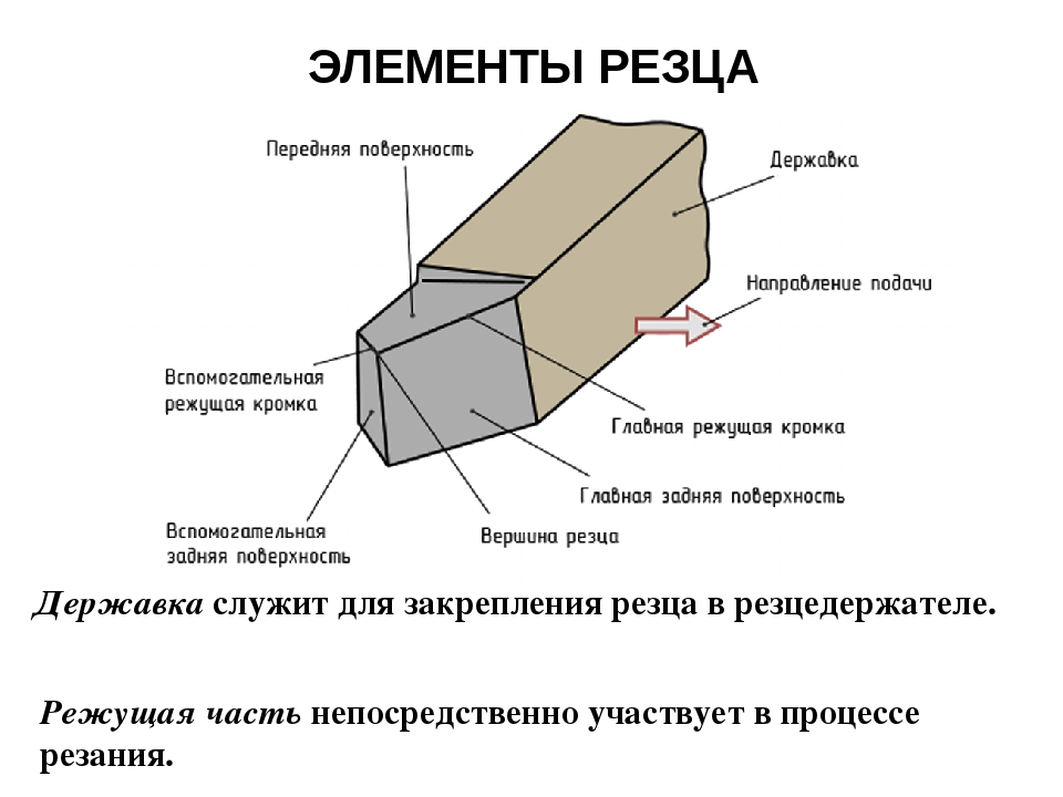 Резцы токарные по металлу: виды, классификация, маркировка и назначение