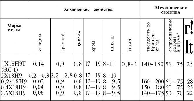 Марки нержавеющей стали: виды, расшифровка, характеристики