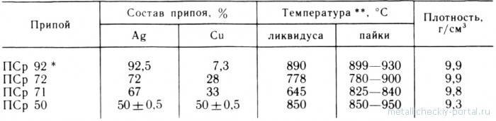 Силумин или латунь, какой меситель лучше, особенности материалов