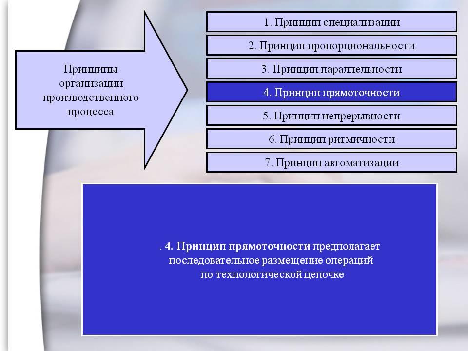 Производственный процесс. принципы его организации. кратко