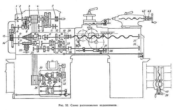 Станок токарный 1е61м технические характеристики