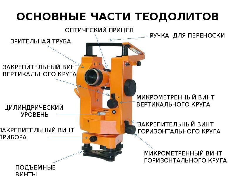 Как проверить точность нивелира? » ответы на вопросы по строительству и ремонту