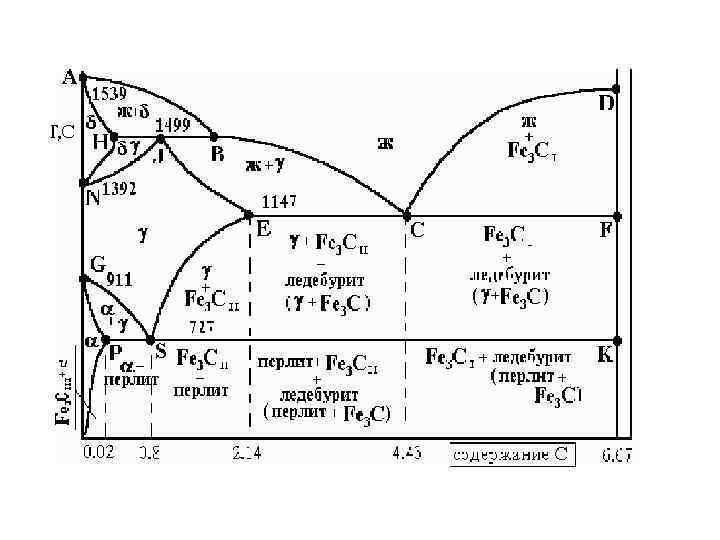 Метастабильная диаграмма состояния железо-углерод – steel-guide