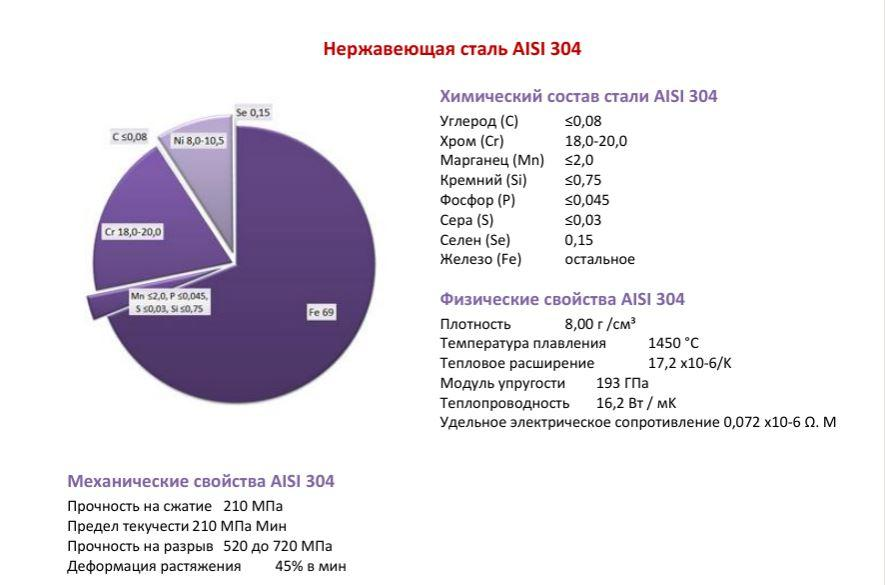 Нержавеющая сталь aisi 430: характеристики марки стали для дымохода, российский аналог. лучше ли она стали 304 и 439? применение, состав