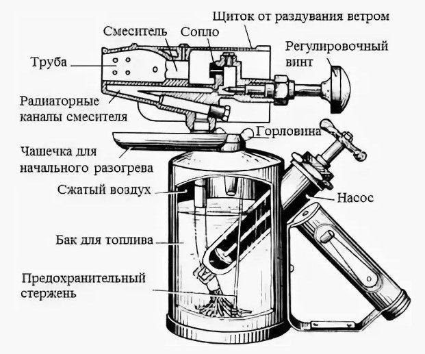 Как сделать треногу под паяльную лампу. как сделать паяльную лампу своими руками: пошаговая инструкция. технические характеристики паяльной лампы работающей на бензине