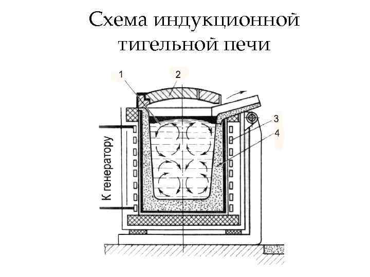 Индукционная печь своими руками из микроволновки grsk-omega.ru