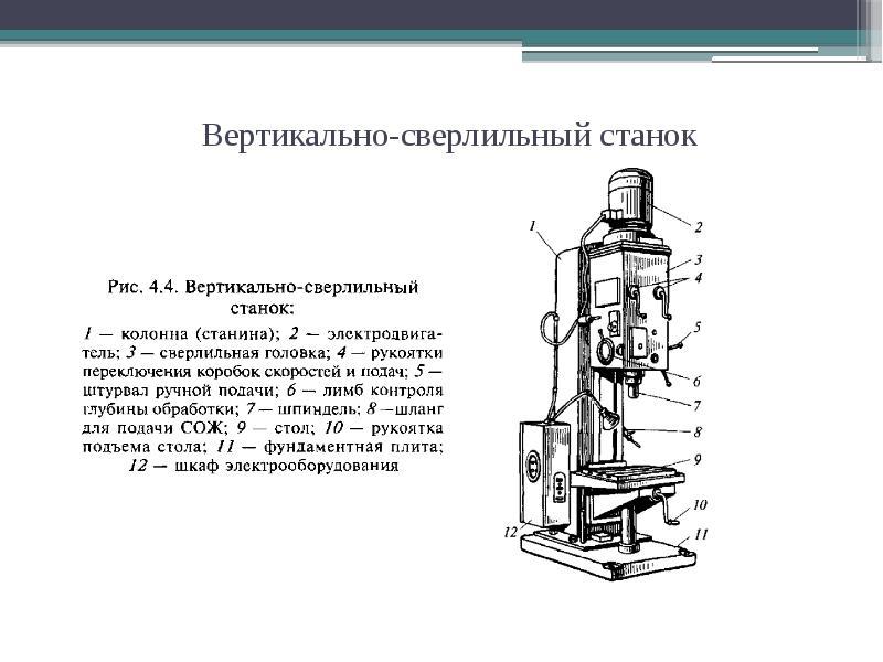 Как выбрать сверлильный станок по металлу? классификация и виды.