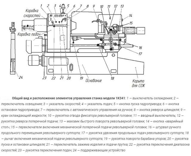 Виды и характеристики токарно-револьверных станков