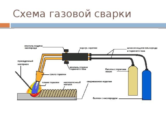 Сварка металлов взрывом, её сущность, определение, технология.   оборудование для сварки и её применение