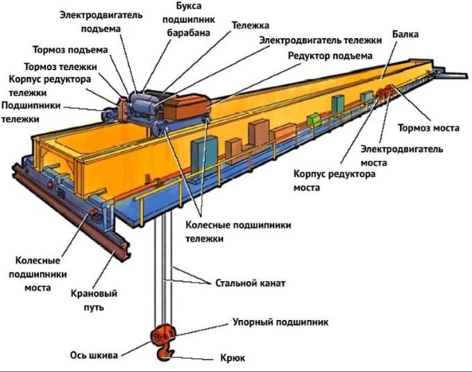 Устройство мостового крана: все про его конструкцию и назначение деталей, из чего он состоит. основные, общие узлы и механизмы, передвижение, монтаж, схема управления, подкрановые пути, редуктор, кран