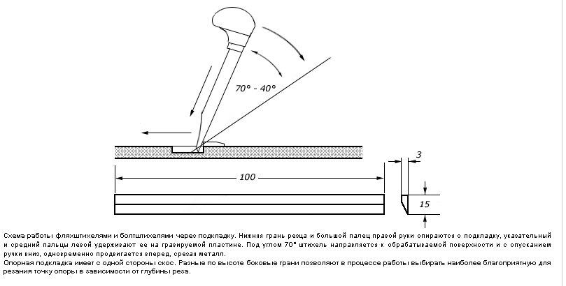 Штихели для ручной гравировки - штихель vallorbe lo-0401 flach    купить ювелирное оборудование и инструмент – интернет-магазин сапфир
