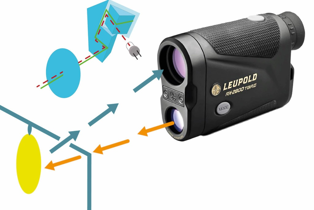 Как работает лазерная рулетка: реверс-инжиниринг. как и что измерять лазерным дальномером(рулеткой)