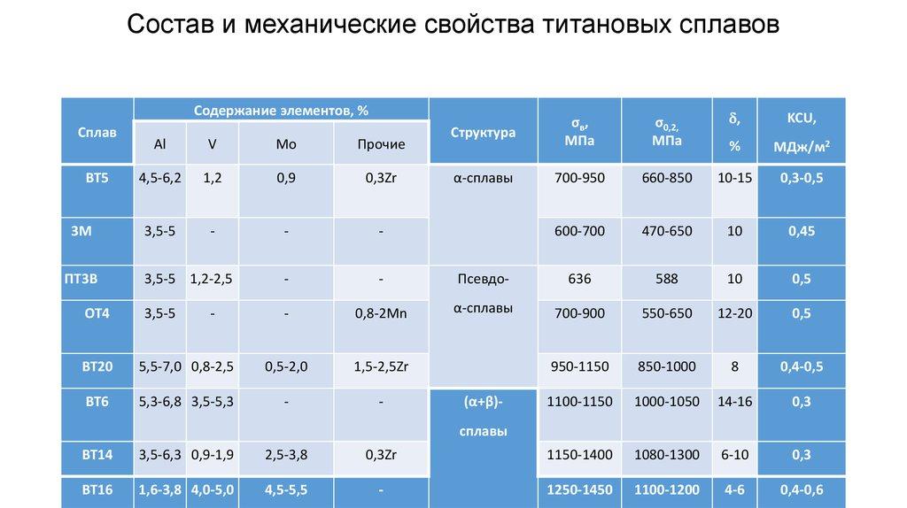 Алюминиевый сплав д16т:  характеристики и расшифровка марки