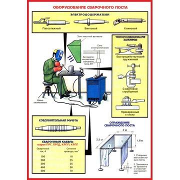 Организация рабочего места сварщика: особенности и требования :: businessman.ru