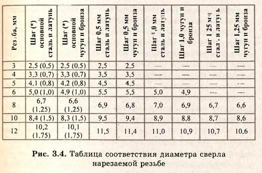 Диаметр отверстия под метрическую резьбу: таблица размеров по гост