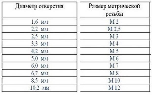 Диаметр сверла под резьбу – таблица размеров, разновидности
