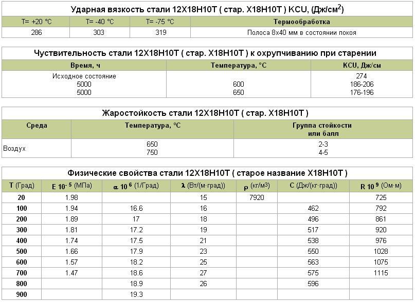 Лист нержавеющий 12х18н10т купить в москве по цене от 180 рублей за кг.