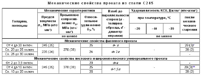 С345 - марка стали, расшифровка, характеристики, аналог