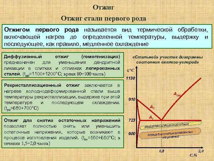 Нормализация стали: режимы, температура, процесс - строительный журнал rich--house.ru