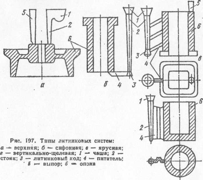 Плавка и литьё в вакууме. рекомендации по разработке литниковой системы. /  «спарк-дон, лтд»-зуботехническое оборудование