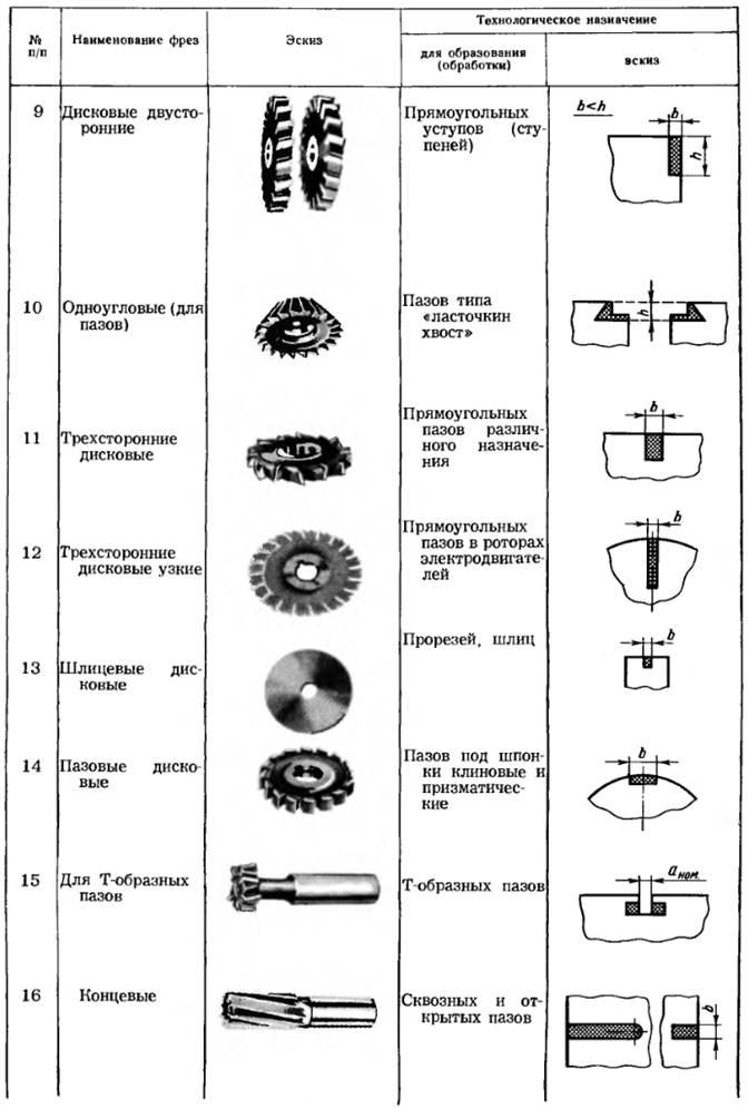 Дисковая фреза по металлу: гост, виды, материал, производители, конструкция
