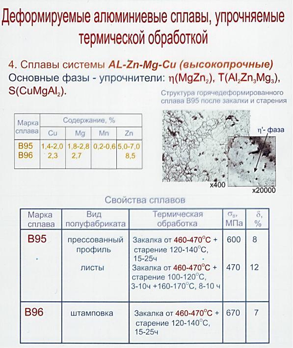Обозначение и маркировка термообработки алюминиевых сплавов