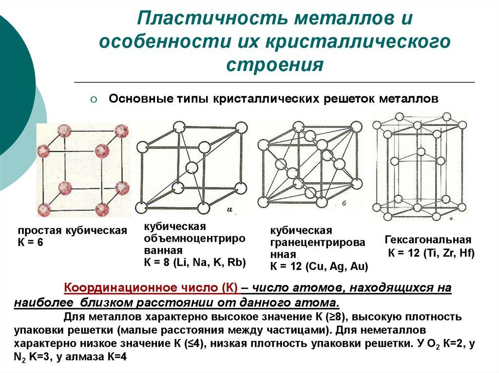 Основные типы кристаллических решёток металлов