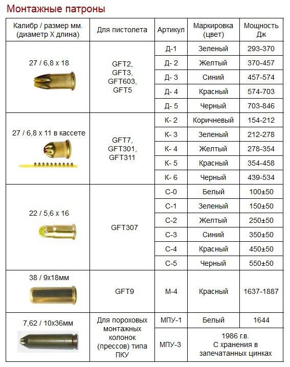 Монтажные патроны. размер и маркировка   проинструмент