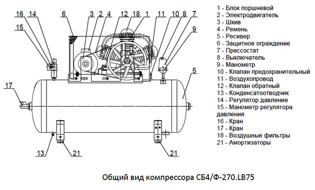 Полезные самоделки: изготовление воздушного компрессора своими руками