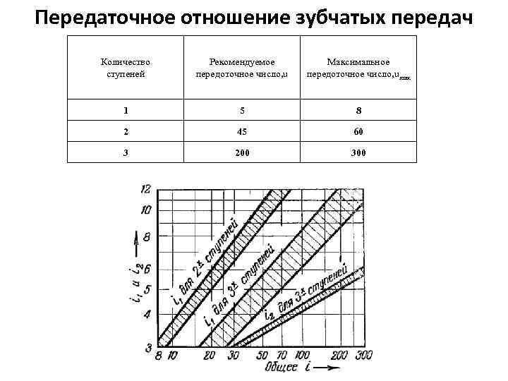 Передаточное число и отношение, редукторы
