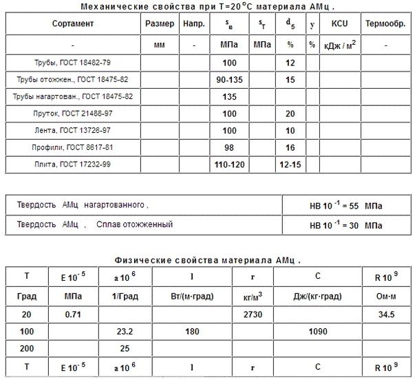 Алюминиевый сплав д16т. свойства и химический состав