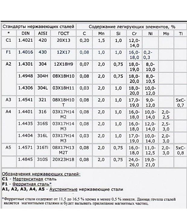 Сталь а2: характеристики, российский аналог, свойства