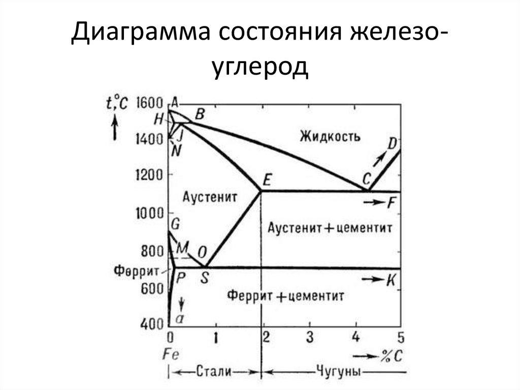 Диаграмма состояния сплавов железо-углерод
