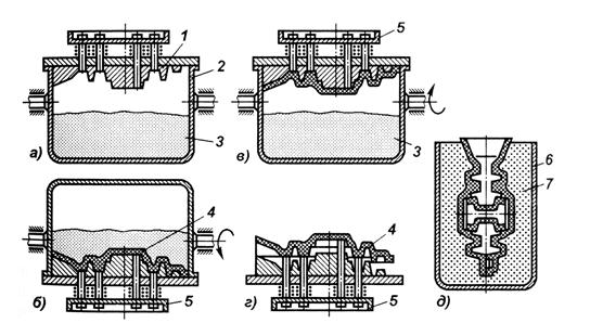 Точное литье по выплавляемым моделям в домашних условиях: технология, преимущества и недостатки :: syl.ru