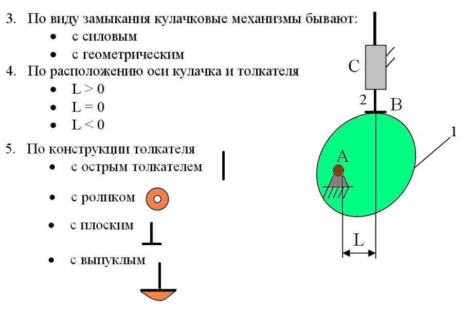 Принцип работы кулачок на двигатель