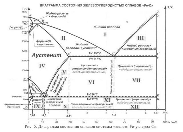 Перлит  структурная составляющая железоуглеродистых сплавов