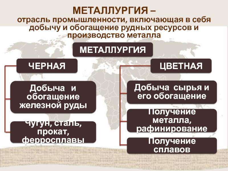 Коротко о металлургической промышленности в россии
