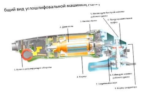 Болгарка (ушм) – характеристики, фирмы, цены, методика работы. какую болгарку выбрать?