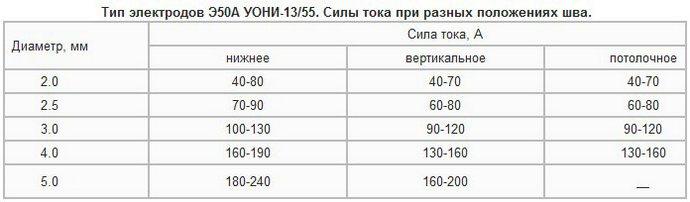 Электроды уони 13/55 — технические характеристики и расшифровка