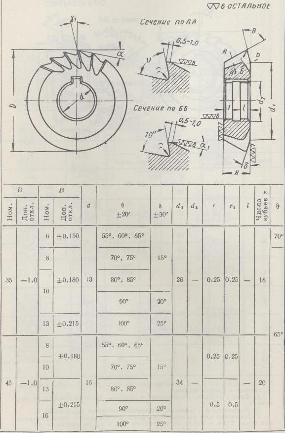 § 19. фрезерование фасонных канавок, т-образных пазов и пазов типа «ласточкин хвост»