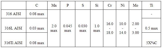 Таблица химической стойкости нержавеющих сталей aisi 304 / aisi 316