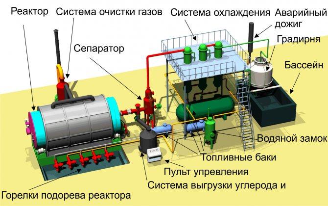 Оборудование для переработки шин в резиновую крошку