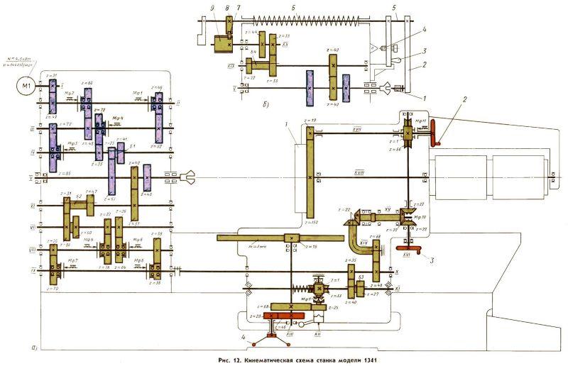 Токарно-винторезный станок модели 1а616 общая характеристика и описание станка.