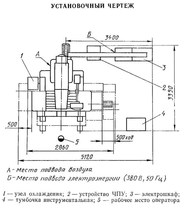 Обзор координатно-расточных станков и их эксплуатация