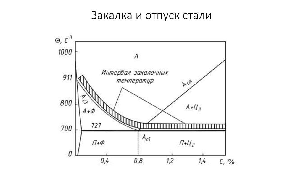 Термическая и химико-термическая обработка металла: закалка и отжиг стали
