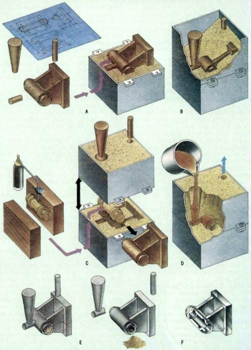 6 изготовление отливок в песчаных формах - студизба