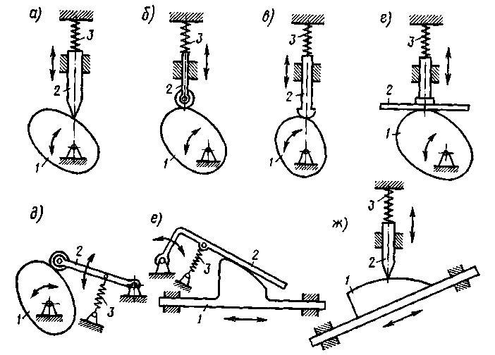 Кулачковый механизм: схема, применение, эксцентриситет